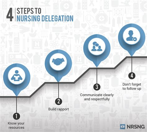 How To Be A Delegate 4 steps to nursing delegation nrsng