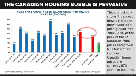 doodle poll canada chart of the day the canadian housing