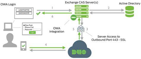 network diagram app duo for outlook web app owa on exchange server 2007