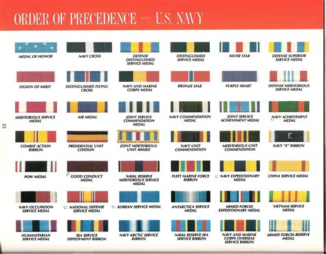 Us Army Decorations by Army Medals And Ribbons Chart Images