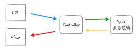 node js mvc tutorial node js 微信后台搭建系列 路由和控制器 harries blog