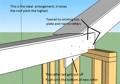 carpentry   How to attach ledger board to under roof