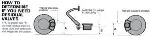 Brake System Residual Valve Rod Builder Page