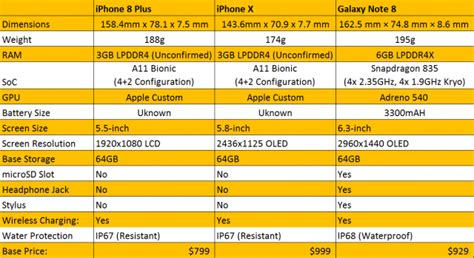 apple iphone x vs iphone 8 plus vs samsung galaxy note 8 specs compared extremetech