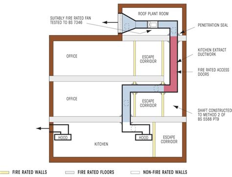 Duplex House Floor Plans non domestic kitchen extract ductwork fire protection