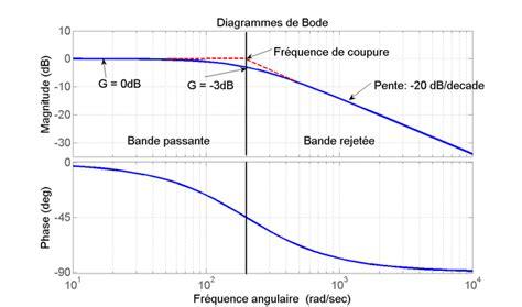 tracer un diagramme de bode sur papier semi log filtre passif passe bas diagramme de bode wikiversit 233