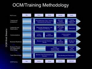 End User Plan Template by Ocm Overview