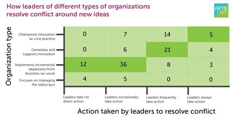 pattern of organizational conflict survey results conflict management and the adaptive