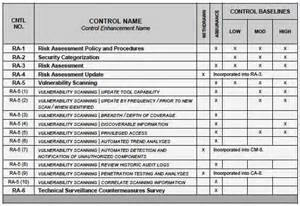Nist Risk Assessment Template by Image Gallery Nist 800 53