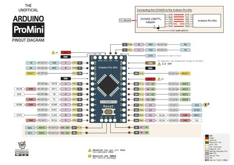 Pro Mini Module Atmega168 5v 16m Untuk Arduino Compatible Nano arduino pro mini atmega168 5v 16m juraganrobot