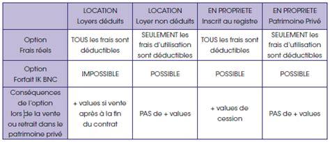 Declaration Impot Frais Reel 5347 by Modele Lettre Impot Frais Reel Kilometrique
