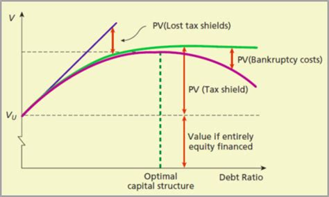 Kellogg Mba Cost by Optimal Capital Structure Why Do Firms Borrow