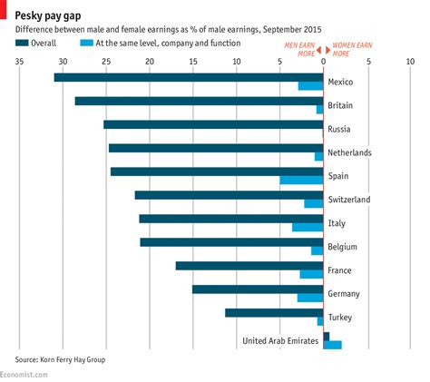 Mba Employment Statistics Australia by The Gender Pay Gap Persists Almost Everywhere Gender Pay Gap