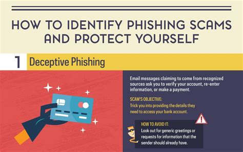 6 Common Phishing Attacks And How To Protect Against Them Phishing Awareness Email Template