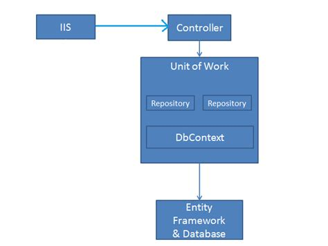repository pattern sle c repository pattern in mvc application using entity framework