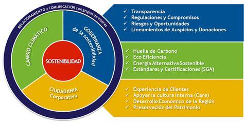 cadena de valor latam sobre sostenibilidad
