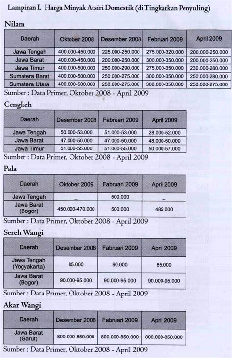 Minyak Atsiri Per Liter minyak atsiri indonesia minyak atsiri indonesia