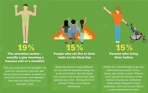10 craziest new types of infographic the worst types of festival goers you will
