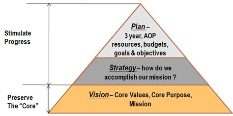 Year Post Mba Strategy And by Vision Aviv Partners