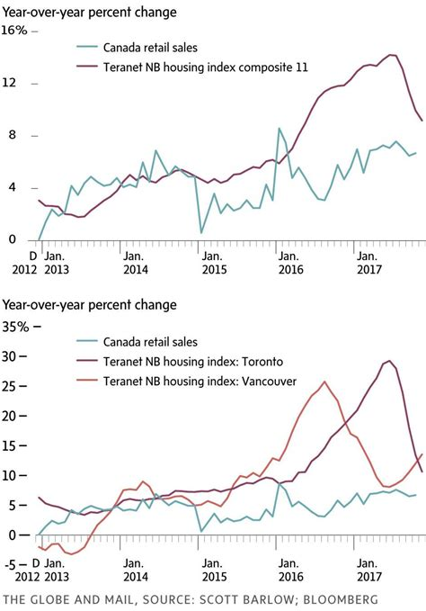 Vancouvers 4th Annual Spend On Trend by Worried About The Housing Market This Is The Chart To