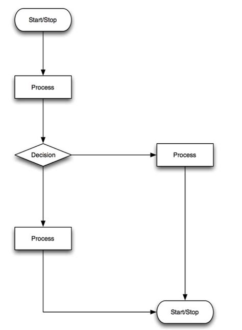 workflow diagrams exles workflow diagram library systems support and guidance