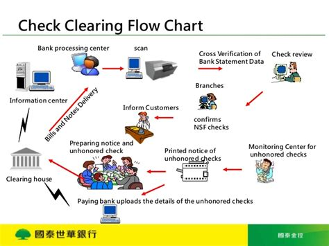 Clearinghouse Background Check Procedures And Operation Of Check Processing