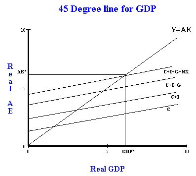 keynesian 45 degree diagram aggregate expenditure and the 45 degree line keynesian cross