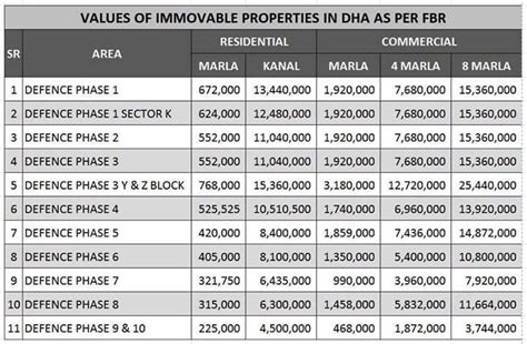 fbr fair market property values dha lahore imlaak