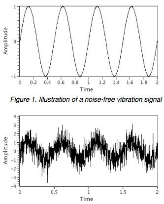 pattern recognition vibration analysis vibration analysis averaging