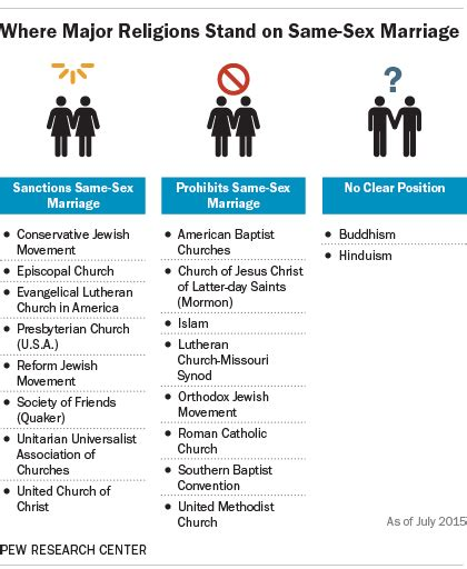 Beautiful Types Of Churches List #2: Churches-and-same-sex-marriage.png