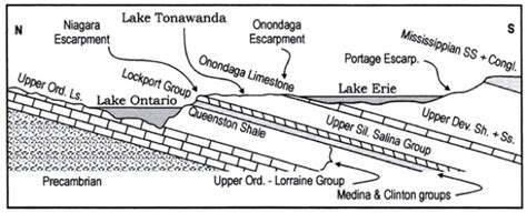 western ontario section geology
