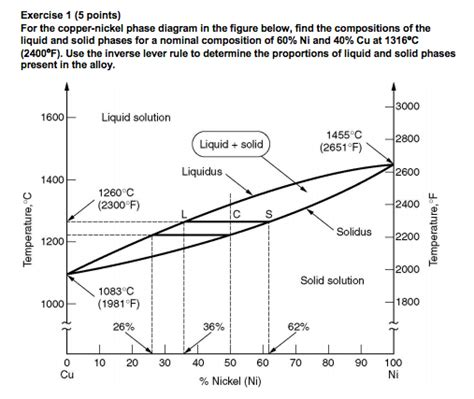 copper nickel phase diagram solved for the copper nickel phase diagram in the figure