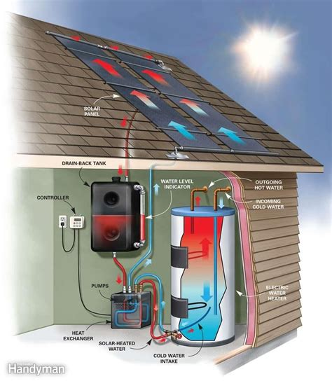 Green Energy Solar Water Heater diy solar water heater solar water and diy solar