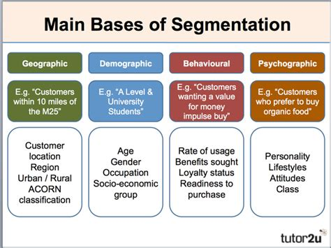 Mba Target Market Demographics by Market Segmentation Business Tutor2u