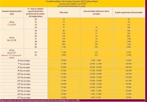 test beta hcg dosage de b 234 ta hcg des infos tests et sympt 244 mes de