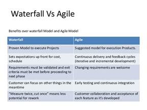 effort distribution on waterfall and agile