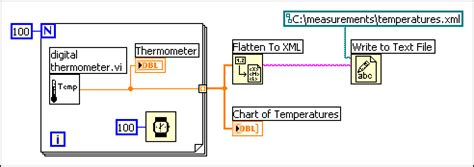 file format converter labview converting data to and from xml labview 2014 help