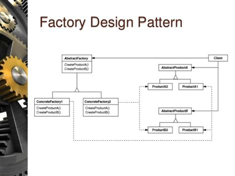 design pattern strategy vs factory the solid principles illustrated by design patterns