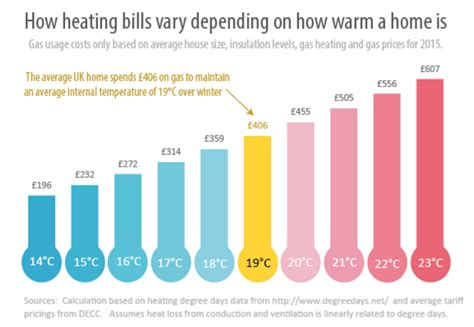 Average Gas Bill For A 4 Bedroom House 28 Images 3 by Average Gas Bill For A 4 Bedroom House 28 Images 3