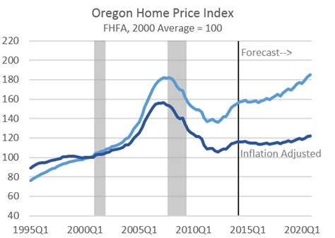 housing market update oregon office of economic analysis
