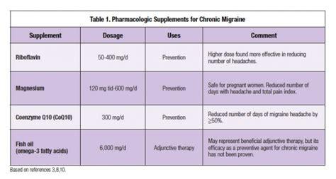 supplement vs medication alternative medicine in chronic migraine what clinicians