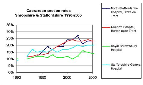 uk caesarean section rates figure 12 21 caesarean section rates by provider across