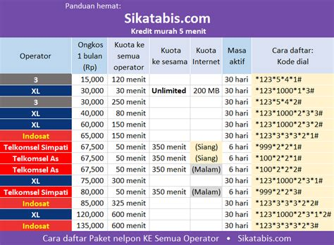 kode pakai internet murah indosat bandingkan paket nelpon termurah 2017 cara daftar