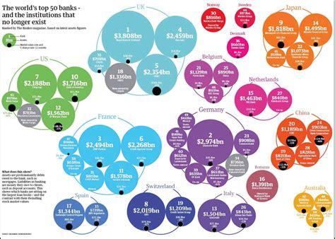 capitalizzazione banche kernels le 50 banche pi 249 grandi mondo