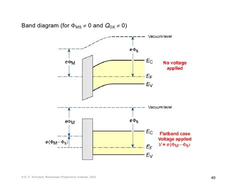 energy band diagram of ideal mos capacitor veeranagoud