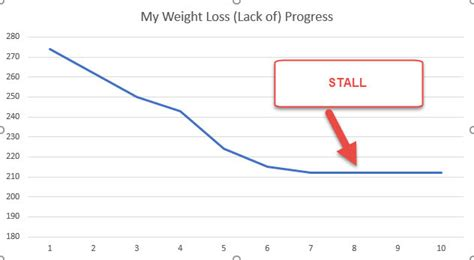 weight chart track and chart your weight and wellness