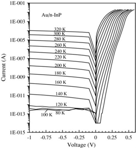schottky diode thermionic emission temperature dependence of electrical parameters of the au n inp schottky barrier diodes iopscience