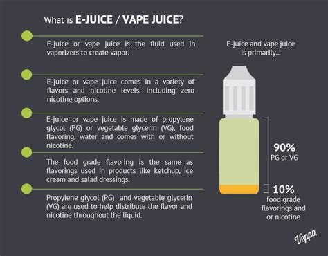Vape Vaping Vapor Liquid E Juice Chocoberry what is e juice or vape juice veppo vape shop