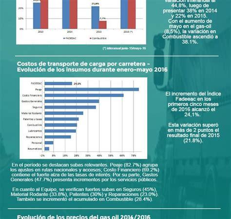 costo prepagas argentina 2016 aumento de costo de autotransporte de carga de 2 91 en