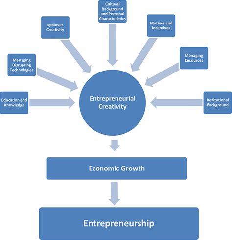 Top Mba Innovation Entrepreneurship by Safdar Gohir Concepts Characteristics Of
